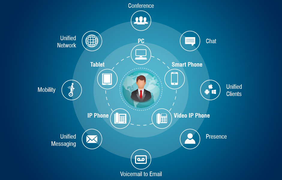 Matrix Unified communications as a service