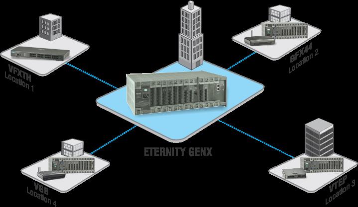 Advanced Fixed Media Gateways - Matrix