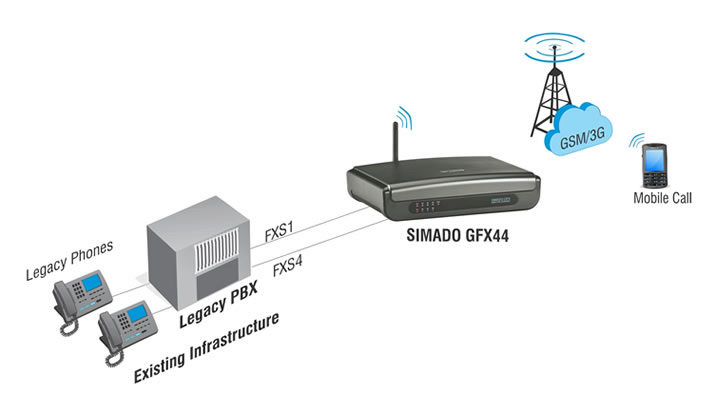 GSM/3G Trunking for Legacy Phone System
