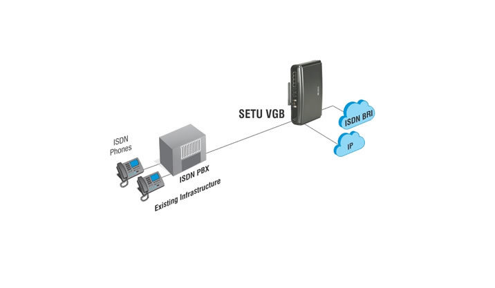 VOIP Gateway for Traditional ISDN PBX