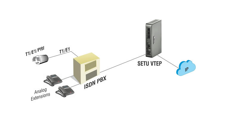 Voip Pri Line Business Voip Solutions Digital Isdn Gateways