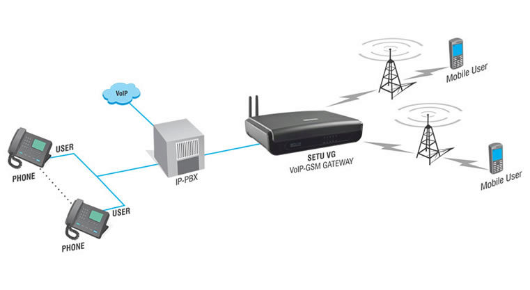 GSM Trunking for IP Phone Systems