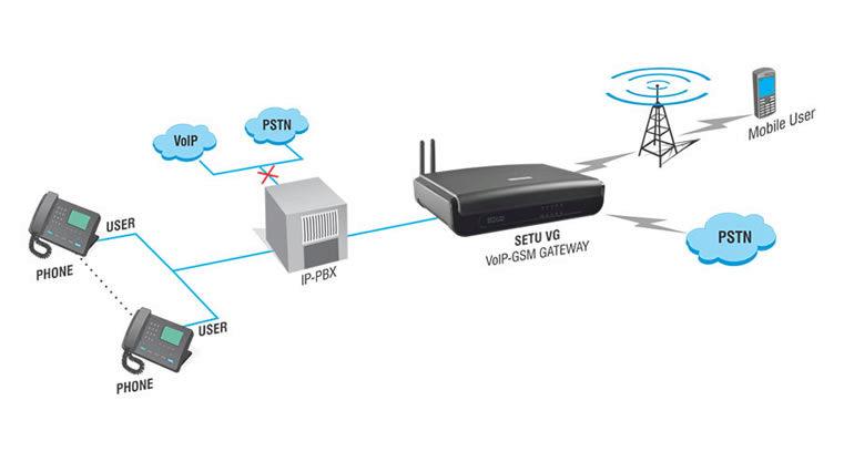 Voip Media Gateway | GSM Gateway - Matrix